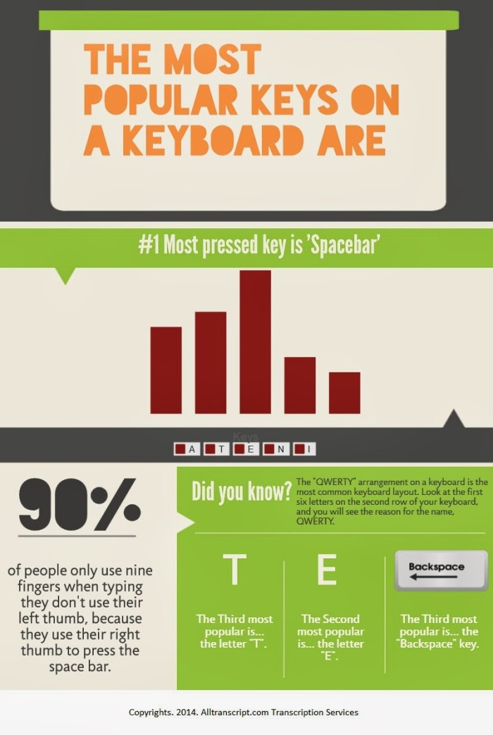 Most Pressed Keys Infographic 2014